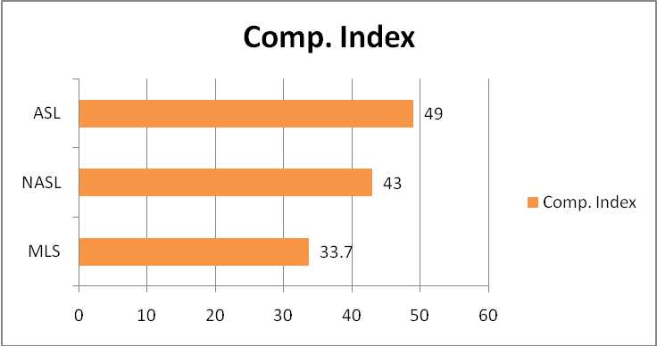 competitive index graph 2